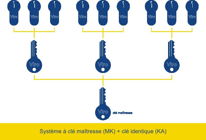 Différents systèmes à clé identique peuvent se combiner en un système à clé maîtresse.